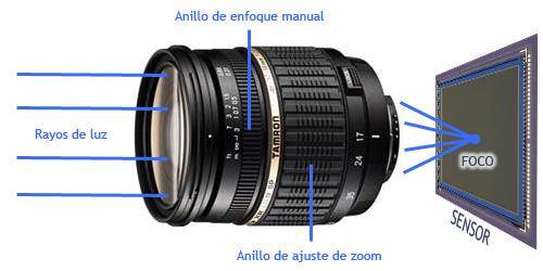 1d7819b130 Todo objetivo tiene una serie de características que lo hacen más idóneo  para según qué tipos de fotos: